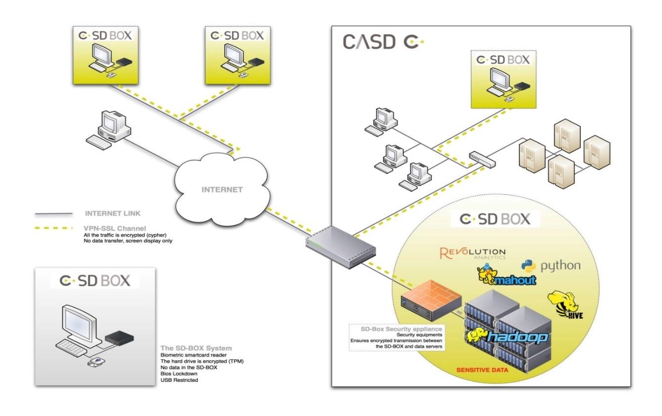 architecture CASD